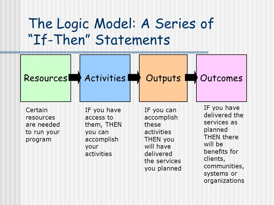 The Logic Model: A Series of If-Then Statements