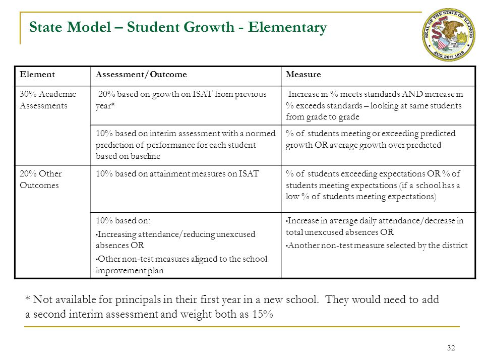 State Model – Student Growth – High School