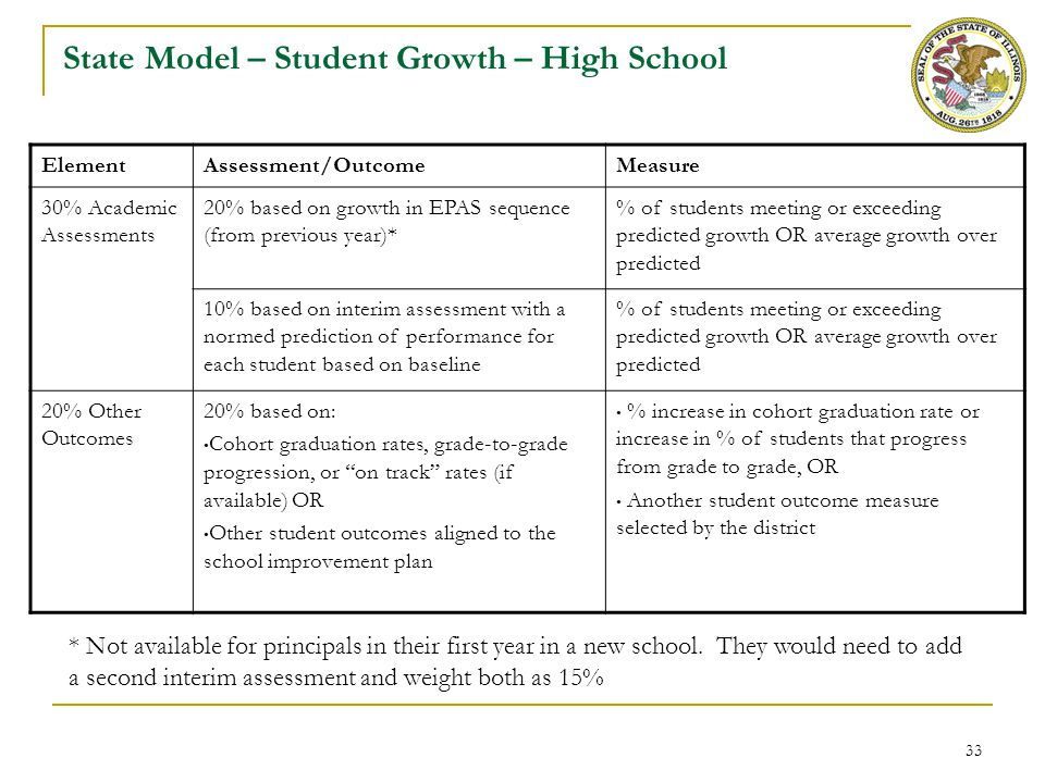 Defining Student Growth Performance Levels