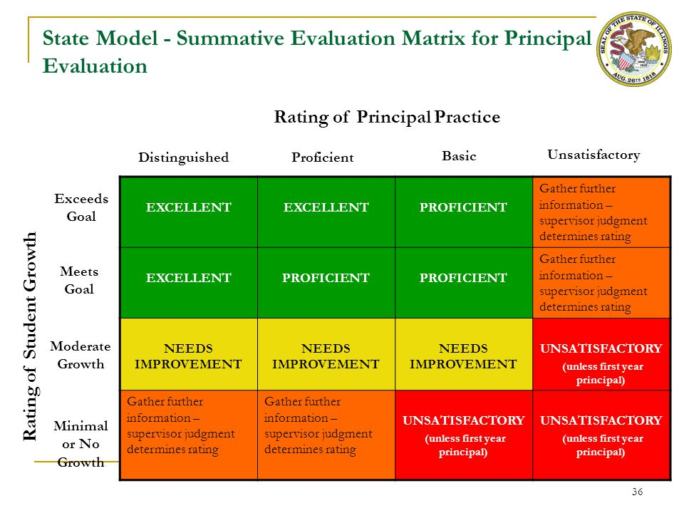Appendix A: Illinois Standards for Principal Evaluation
