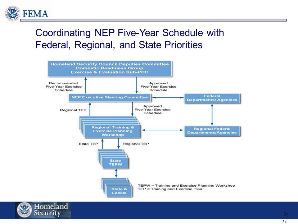 Coordinating NEP Five-Year Schedule with Federal, Regional, and State Priorities