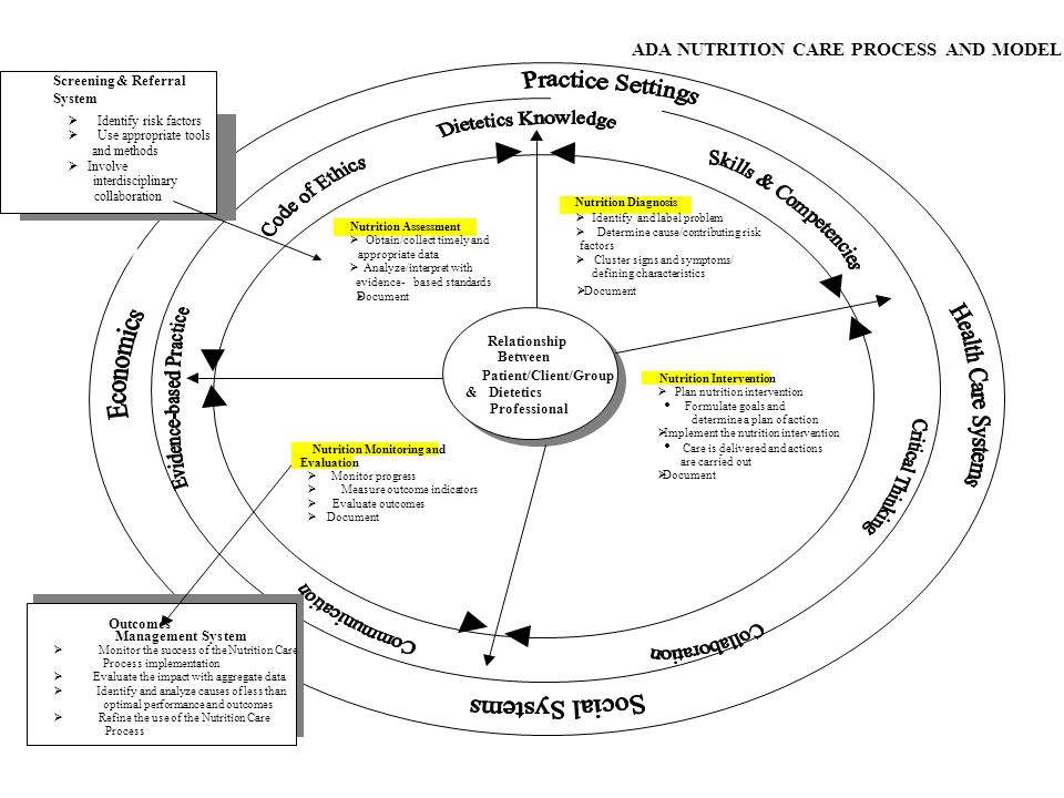 ADA NUTRITION CARE PROCESS AND MODEL