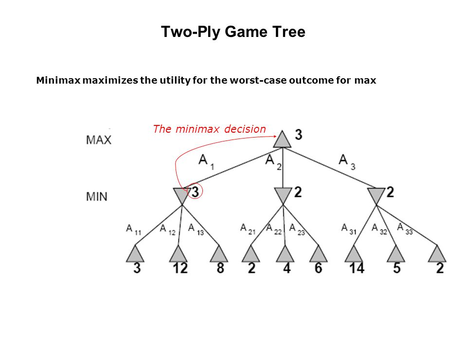 Two-Ply Game Tree The minimax decision