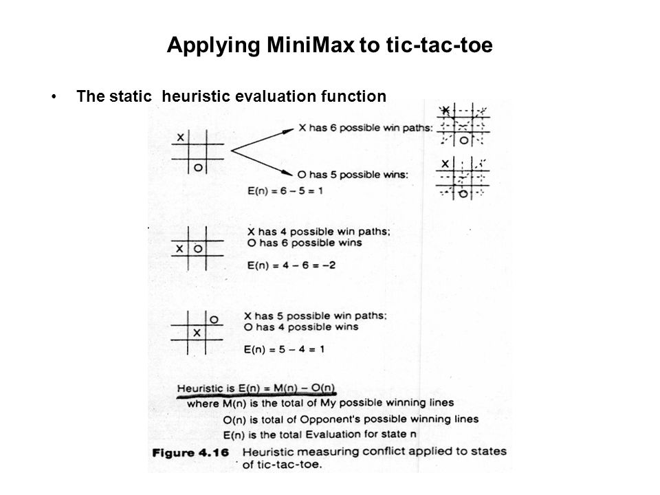 Applying MiniMax to tic-tac-toe