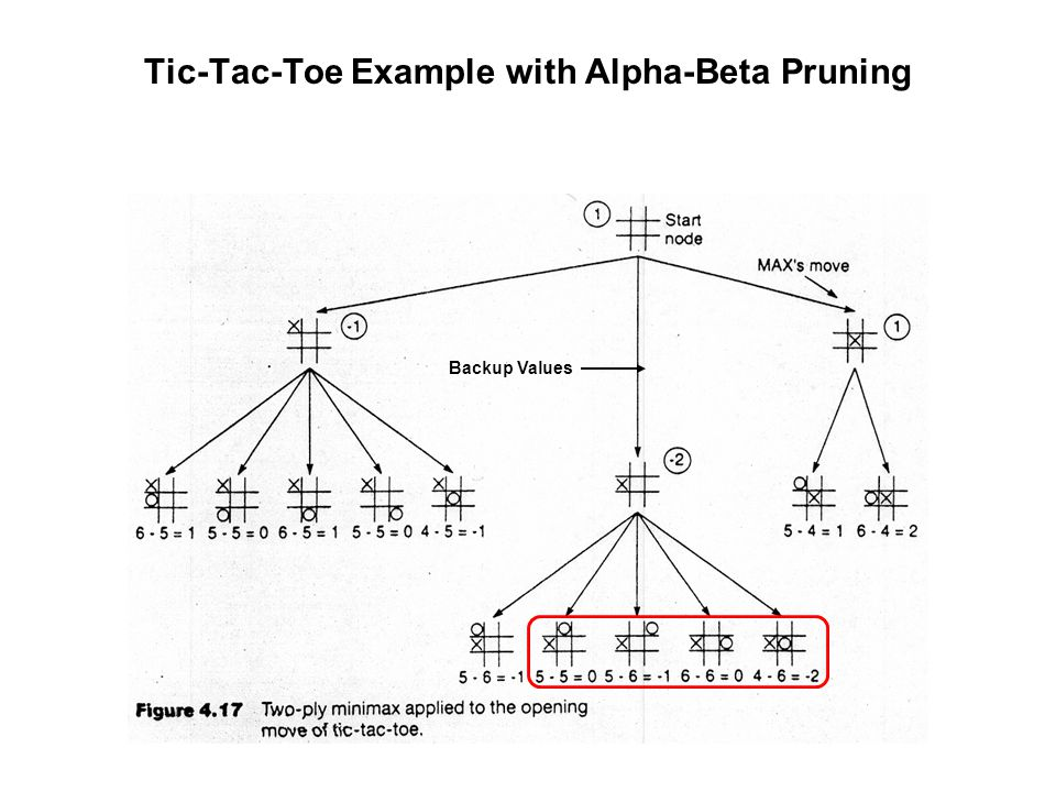 Tic-Tac-Toe Example with Alpha-Beta Pruning