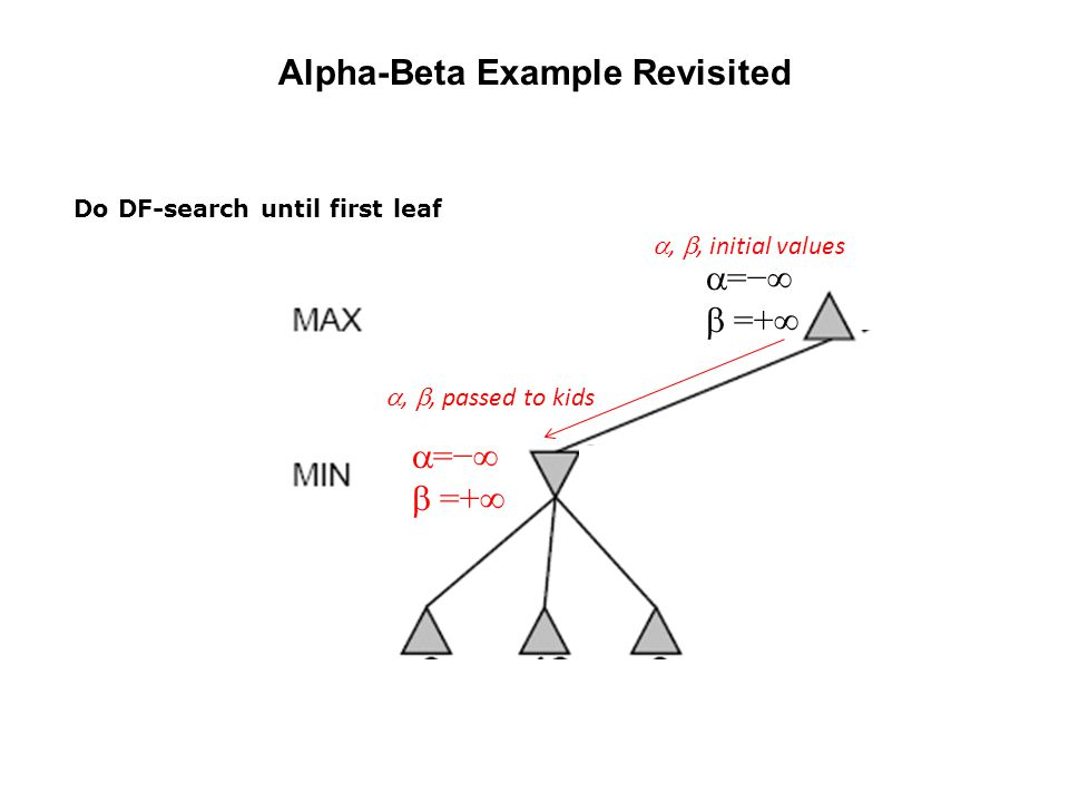 Alpha-Beta Example Revisited
