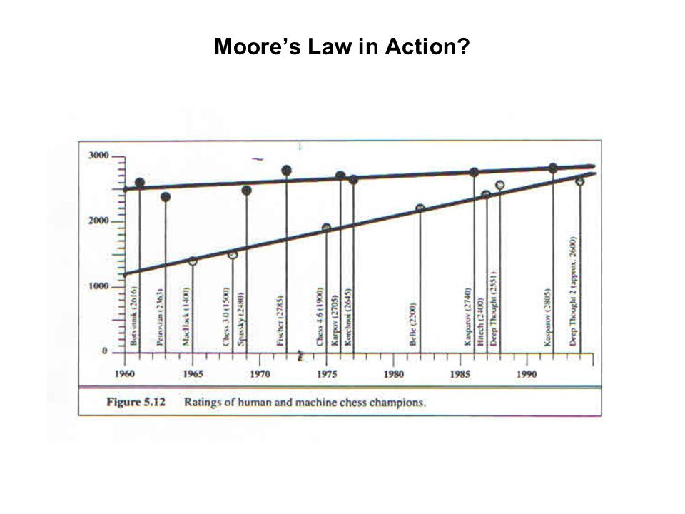 Moore's Law in Action