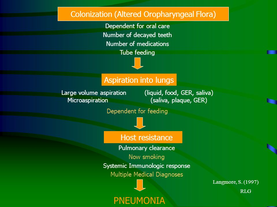 PNEUMONIA Colonization (Altered Oropharyngeal Flora)