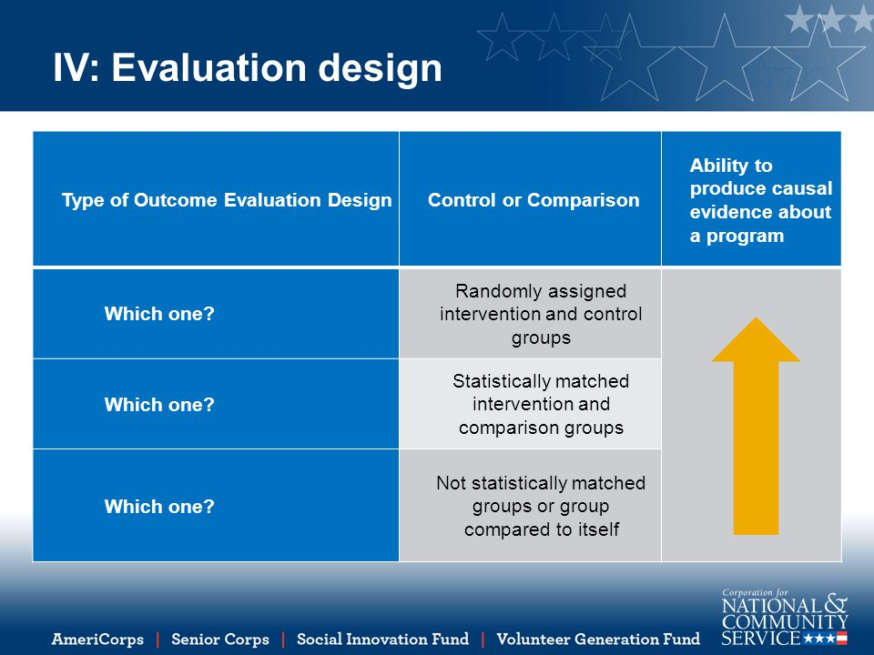 IV: Evaluation design Type of Outcome Evaluation Design