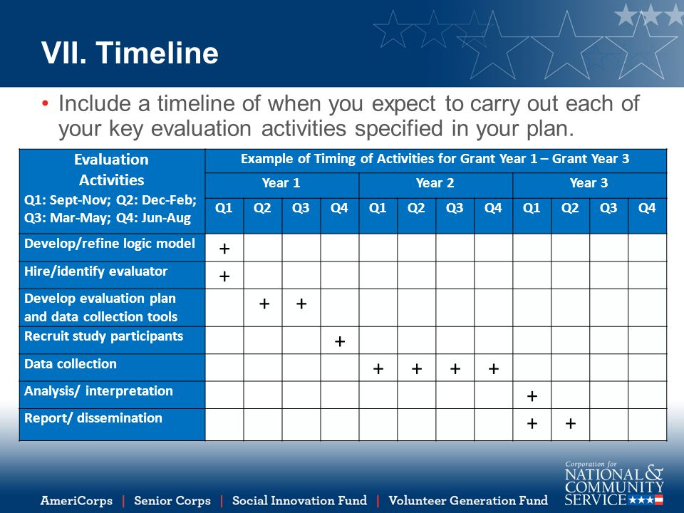 Example of Timing of Activities for Grant Year 1 – Grant Year 3