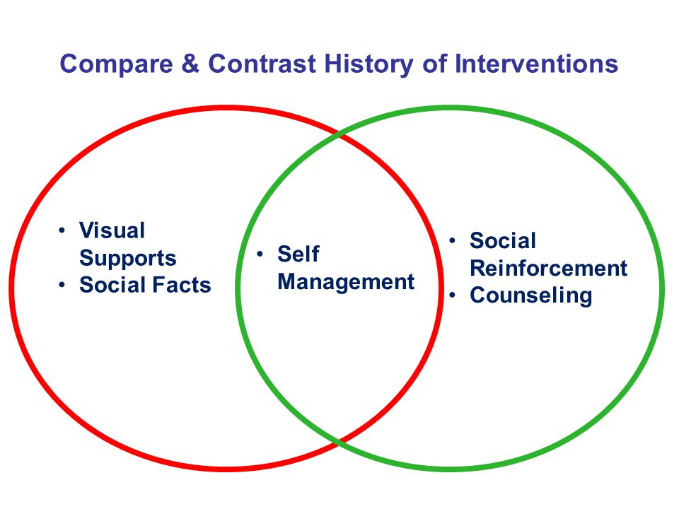 Compare & Contrast History of Interventions
