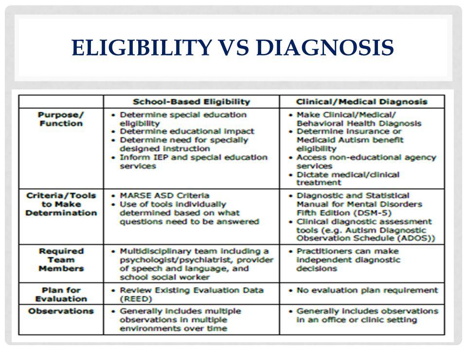 Eligibility vs Diagnosis