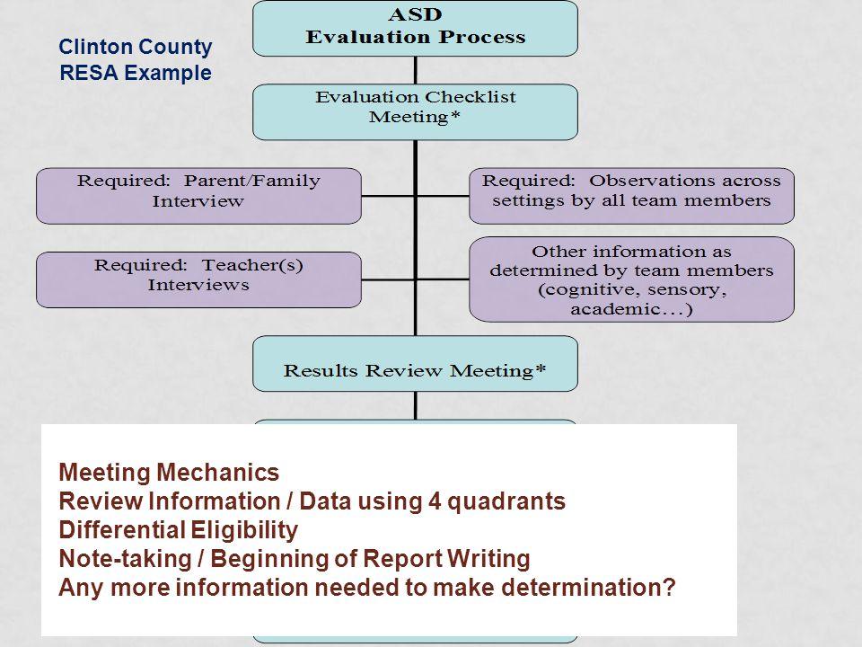Clinton County RESA Example