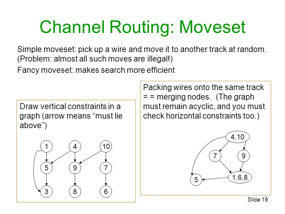 Channel Routing: Moveset