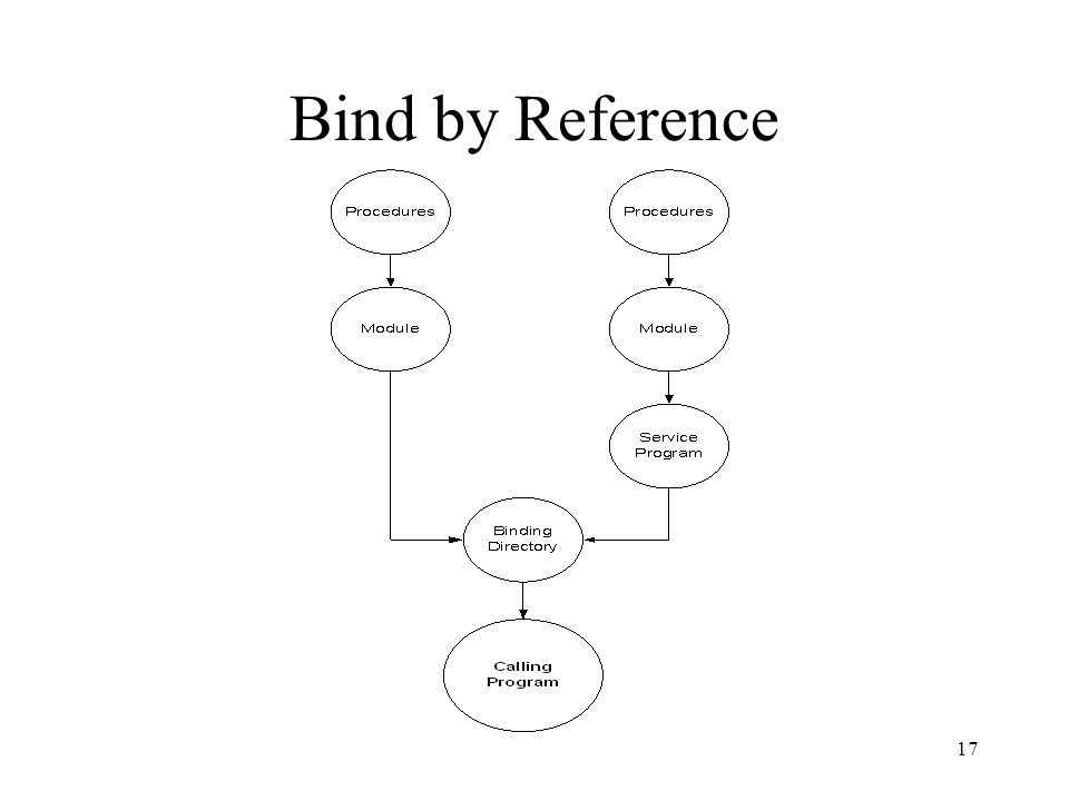 Bind by Reference