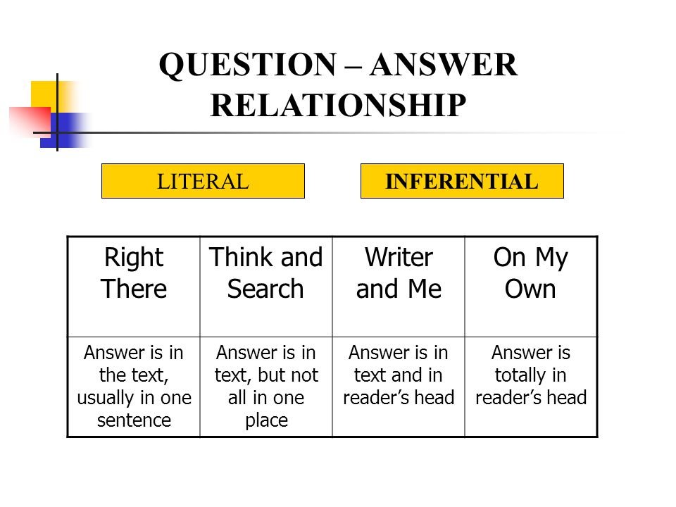 QUESTION – ANSWER RELATIONSHIP