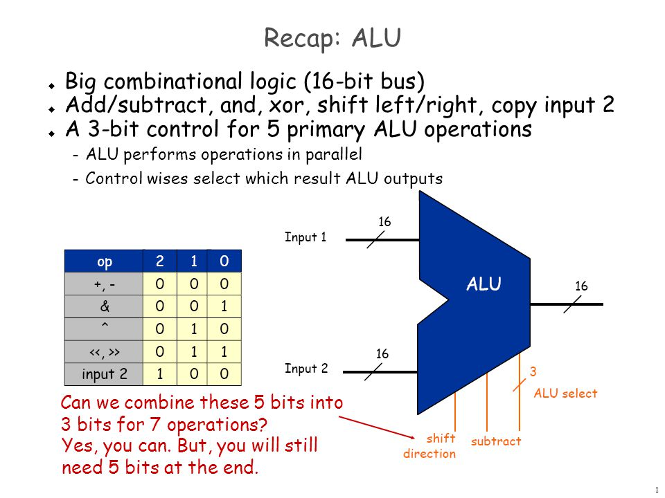 Recap: ALU Big combinational logic (16-bit bus)