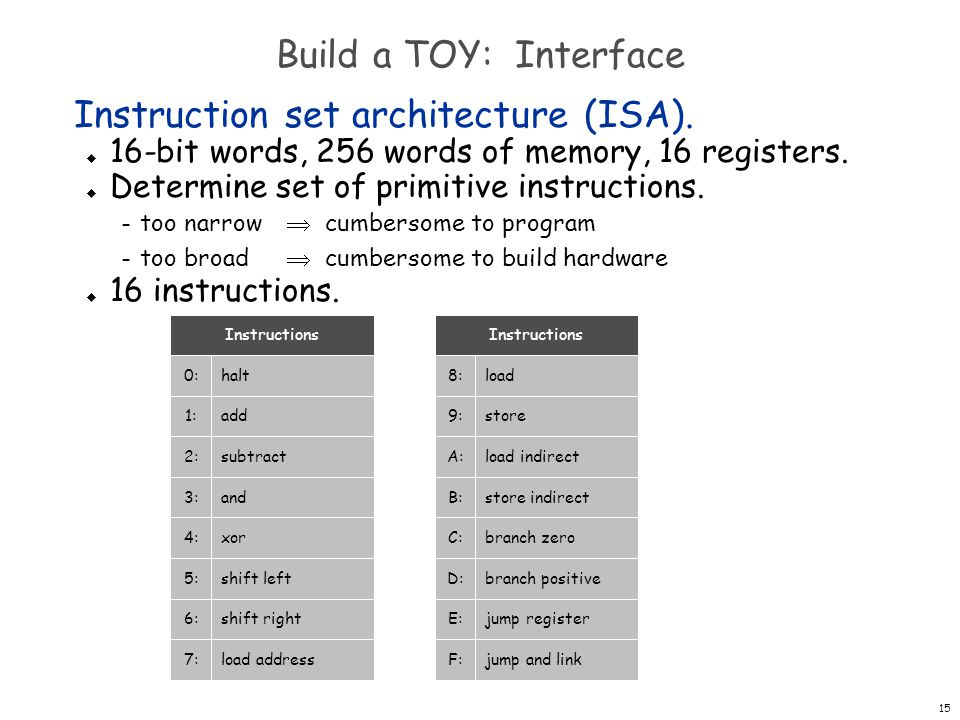 Instruction set architecture (ISA).