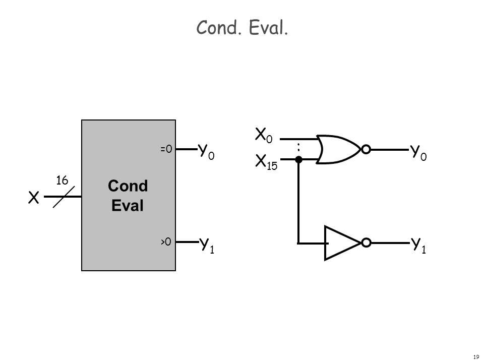 Cond. Eval. X0 : =0 Y0 Y0 X15 16 Cond Eval X >0 Y1 Y1