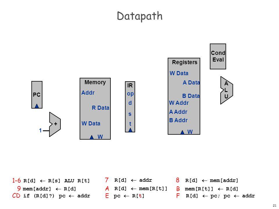 Datapath 1-6 7 8 9 A B CD E F Cond Eval Registers W W Data A Data
