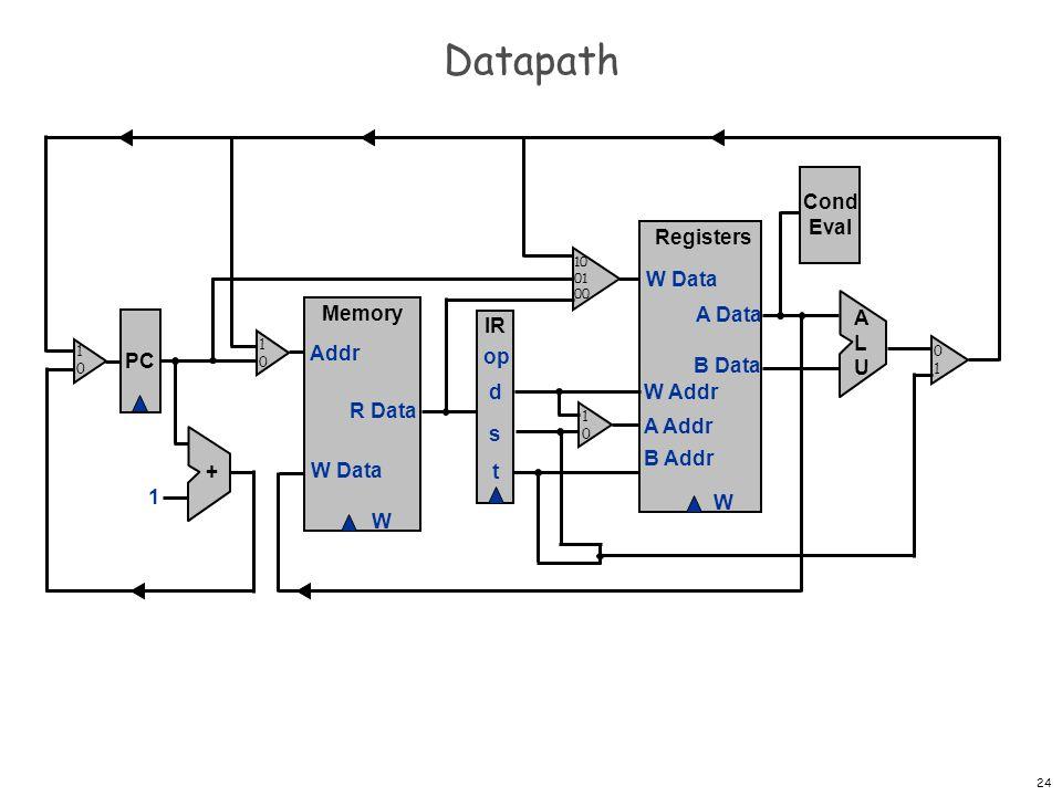Datapath Cond Eval Registers W W Data A Data B Data W Addr A Addr