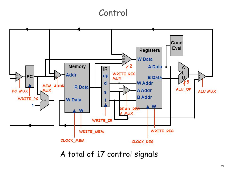 Control A total of 17 control signals Cond Eval Registers W W Data