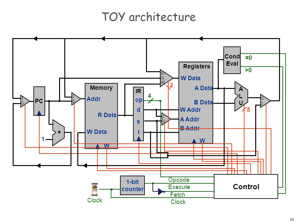 TOY architecture Control Cond Eval =0 Registers W W Data A Data B Data