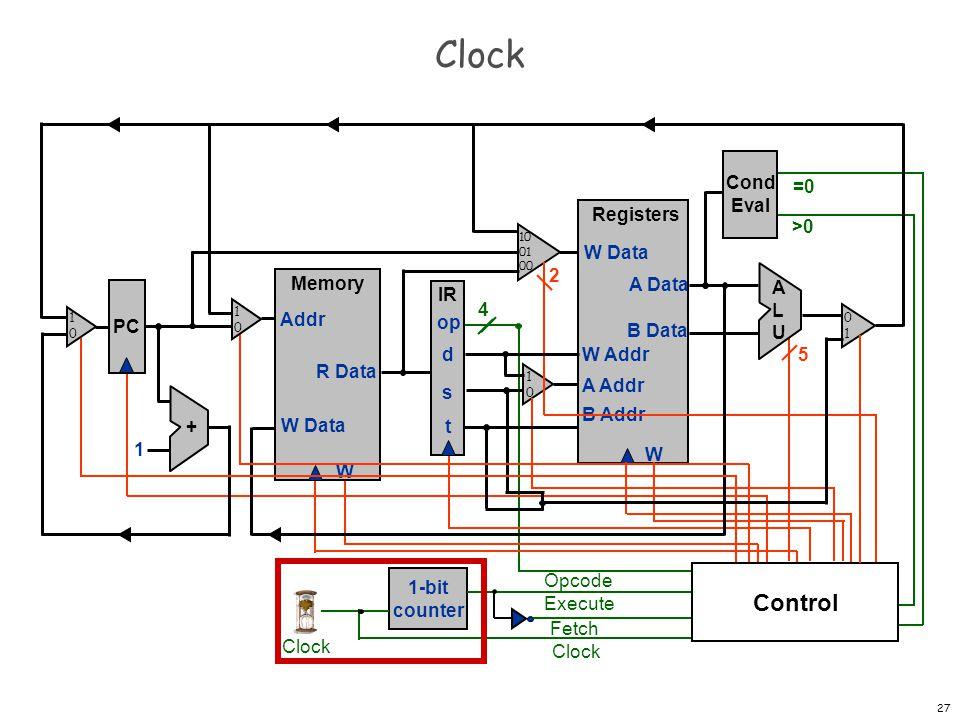 Clock Control Cond Eval =0 Registers W W Data A Data B Data W Addr