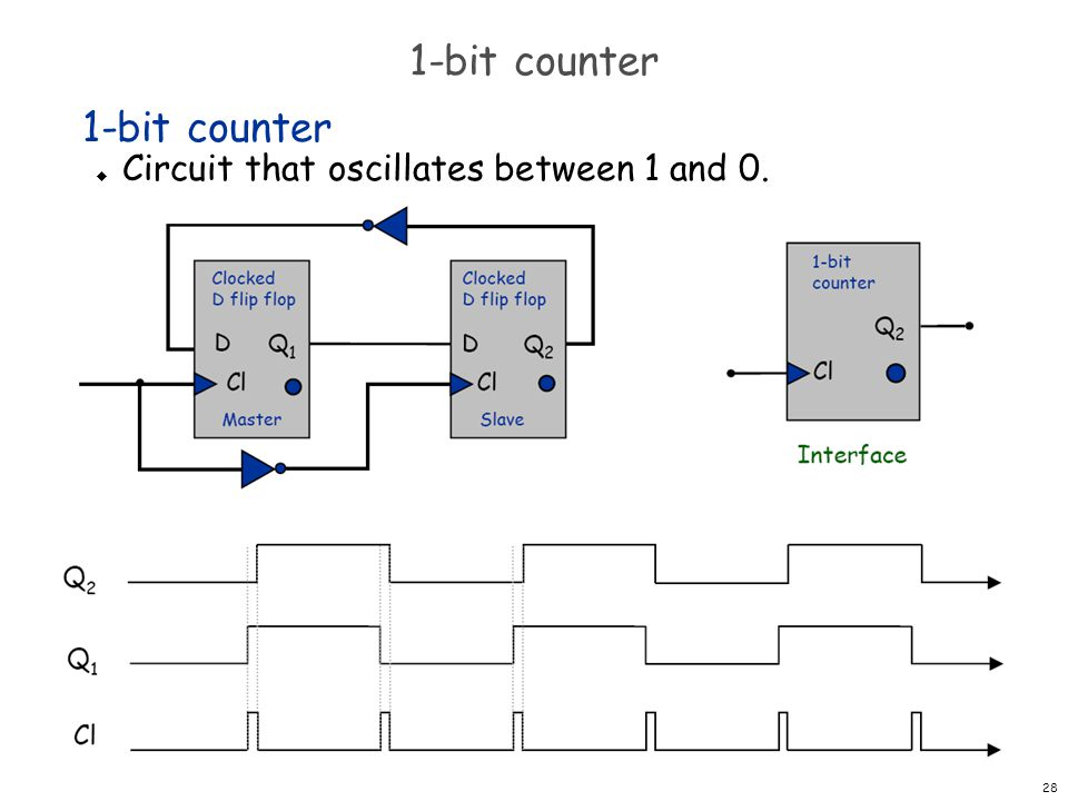 1-bit counter 1-bit counter Circuit that oscillates between 1 and 0.