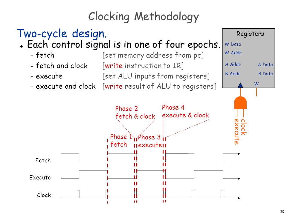 Clocking Methodology Two-cycle design.