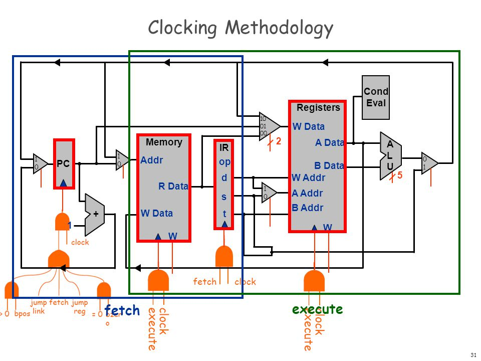 Clocking Methodology fetch execute Cond Eval Registers W W Data A Data