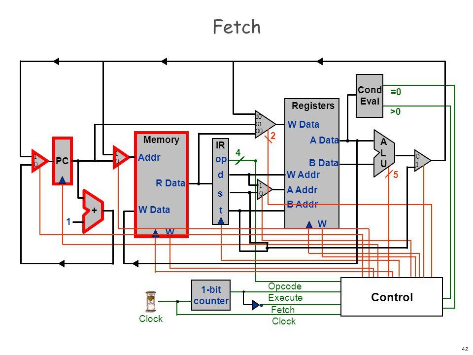 Fetch Control Cond Eval =0 Registers W W Data A Data B Data W Addr