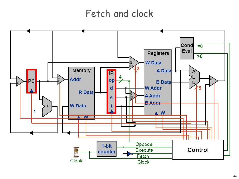 Fetch and clock Control Cond Eval =0 Registers W W Data A Data B Data