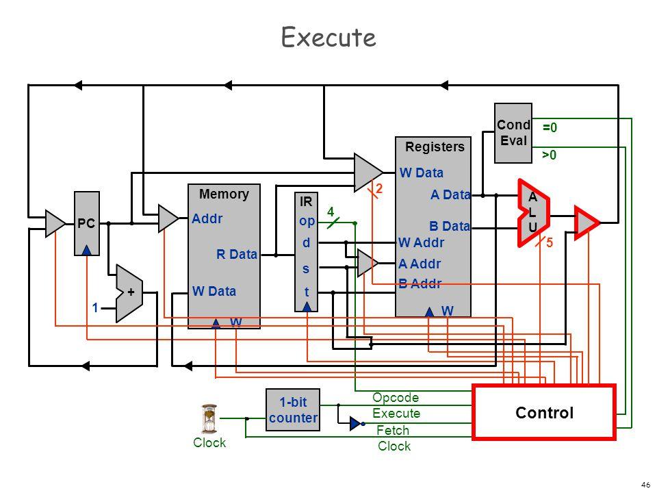Execute Control Cond Eval =0 Registers W W Data A Data B Data W Addr