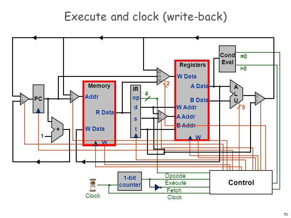 Execute and clock (write-back)