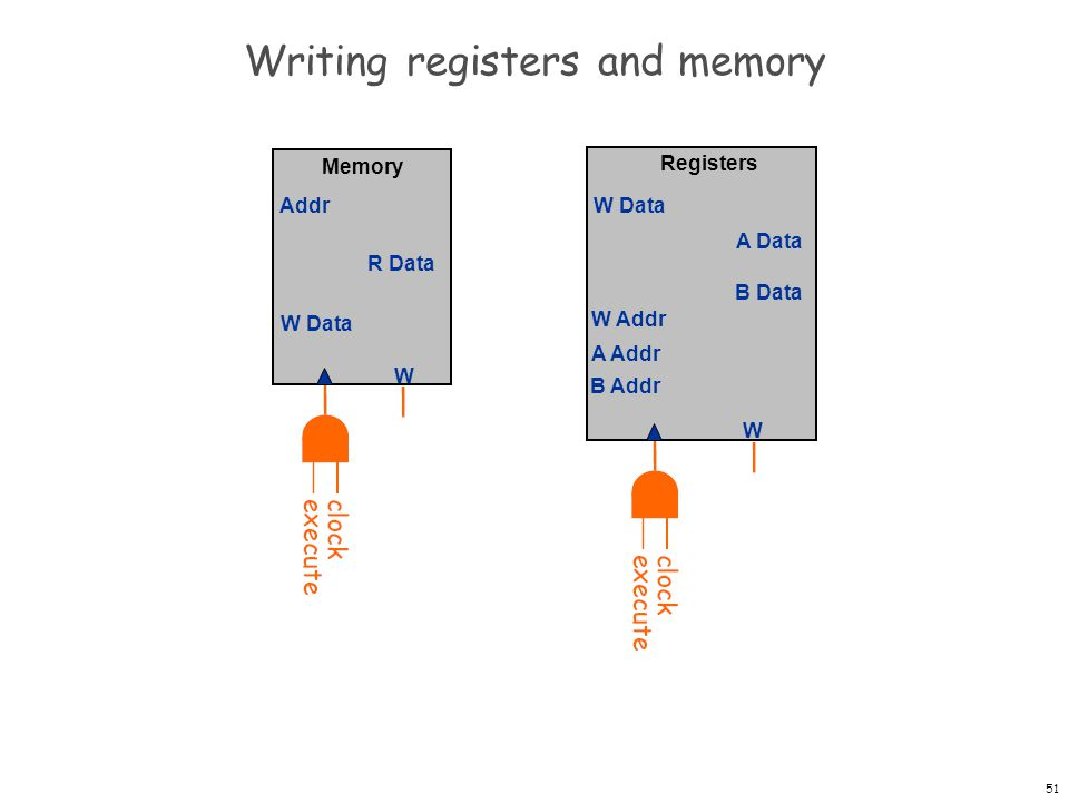 Writing registers and memory