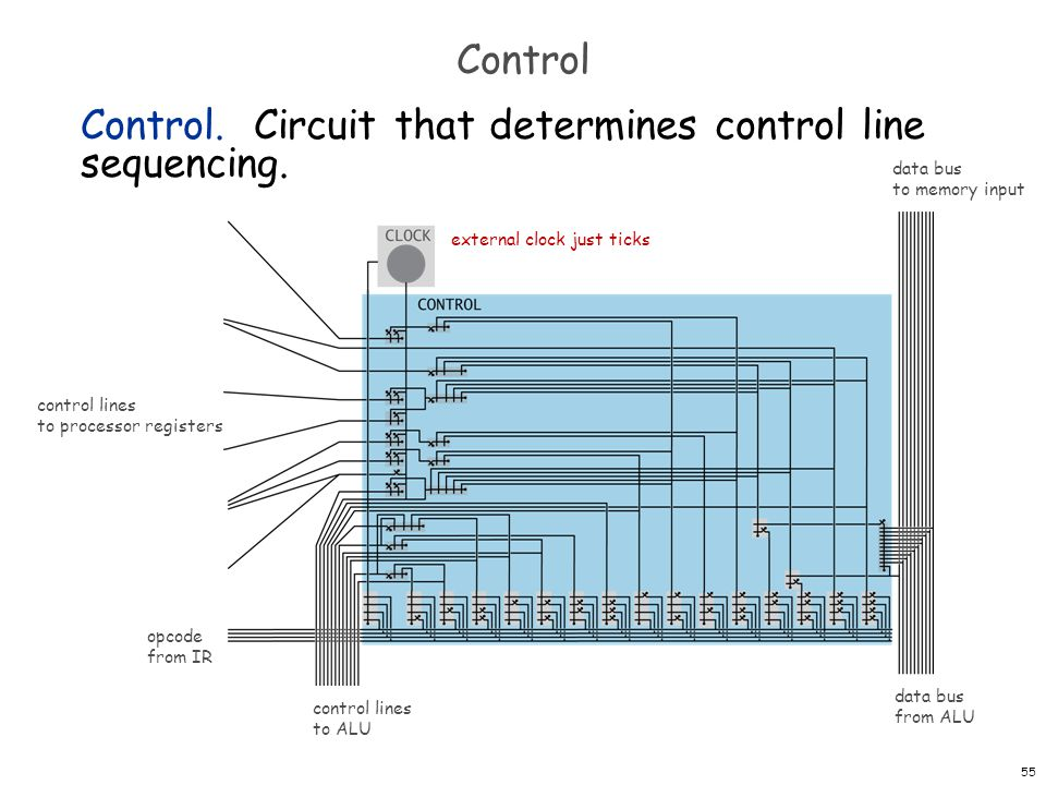 Control. Circuit that determines control line sequencing.