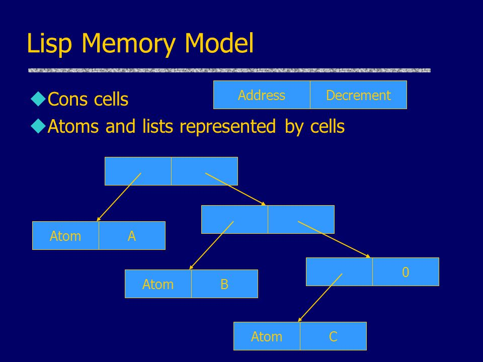 Lisp Memory Model Cons cells Atoms and lists represented by cells
