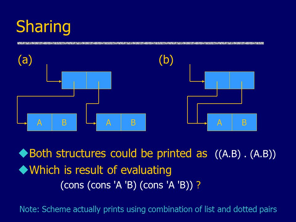 Sharing (a) (b) Both structures could be printed as ((A.B) . (A.B))