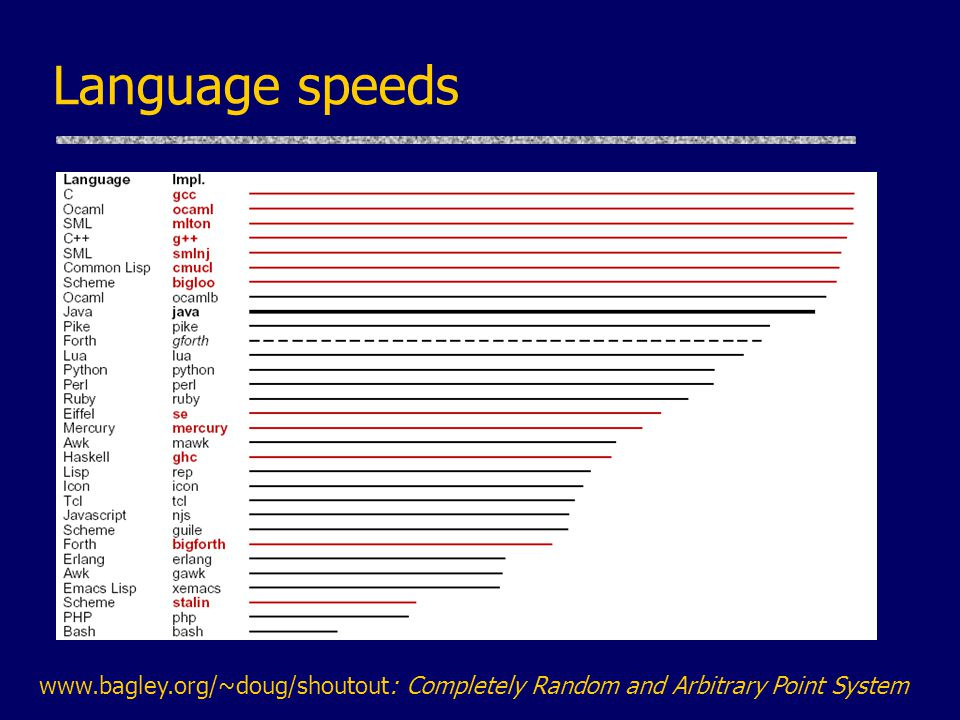 Language speeds www.bagley.org/~doug/shoutout: Completely Random and Arbitrary Point System