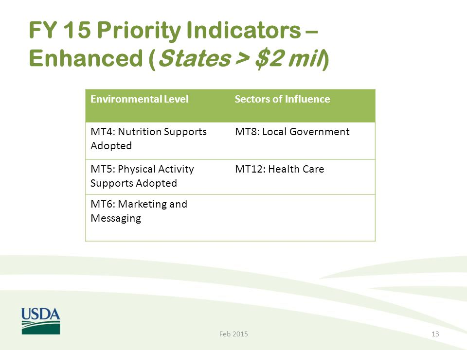 FY 15 Priority Indicators – Enhanced (States > $2 mil)