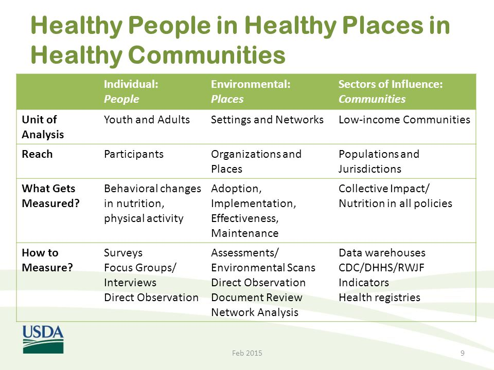 Healthy People in Healthy Places in Healthy Communities