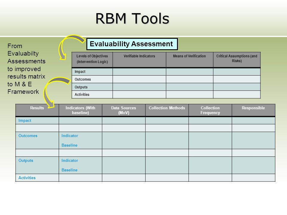 RBM Tools Evaluability Assessment