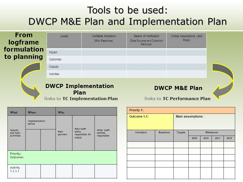 Tools to be used: DWCP M&E Plan and Implementation Plan