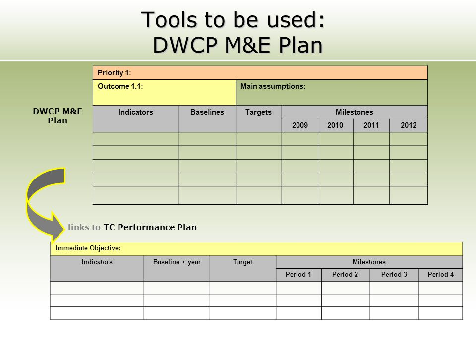 Tools to be used: DWCP M&E Plan