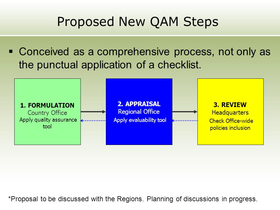 Proposed New QAM Steps Conceived as a comprehensive process, not only as the punctual application of a checklist.