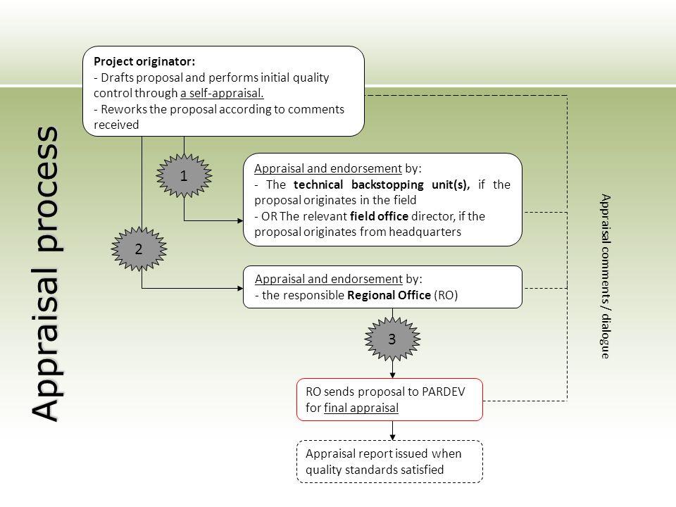 Appraisal process 1 2 3 Project originator: