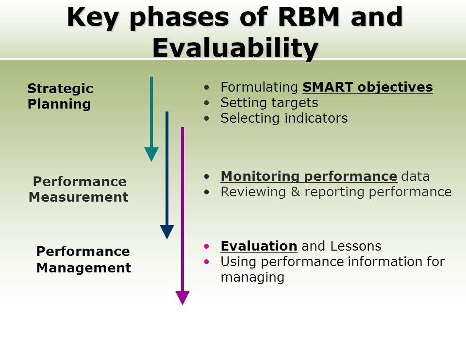 Key phases of RBM and Evaluability