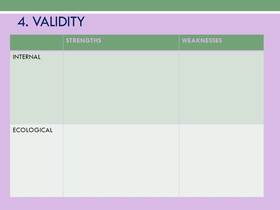 4. VALIDITY STRENGTHS WEAKNESSES INTERNAL ECOLOGICAL