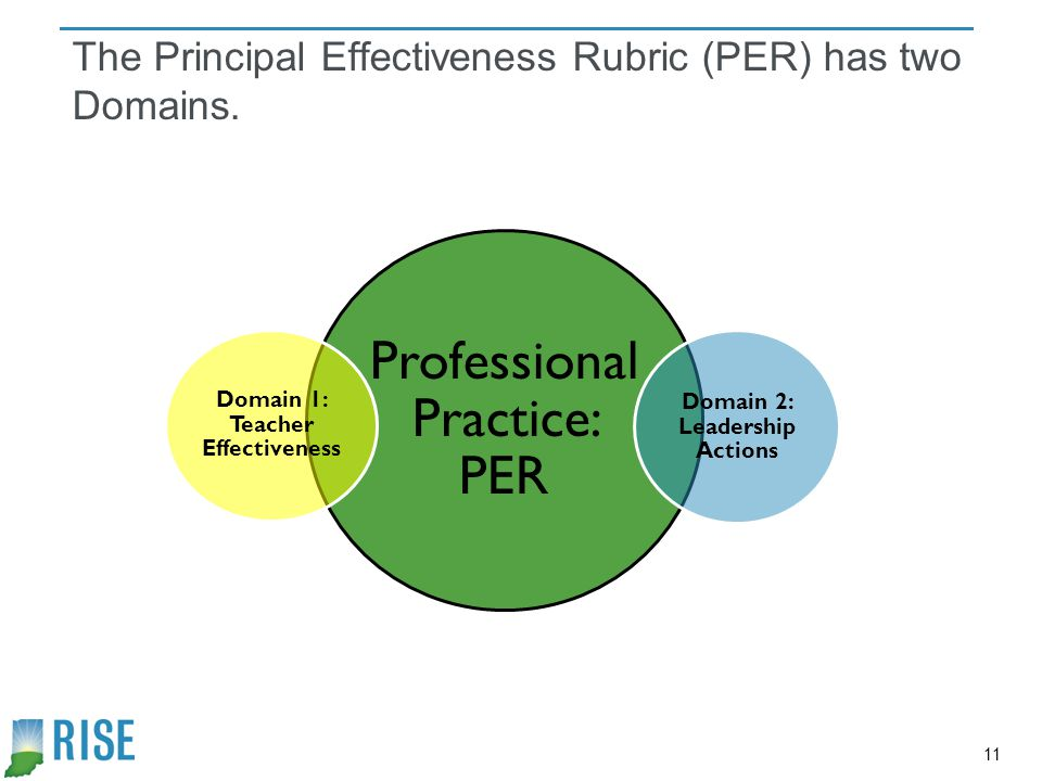 The Principal Effectiveness Rubric (PER) has two Domains.